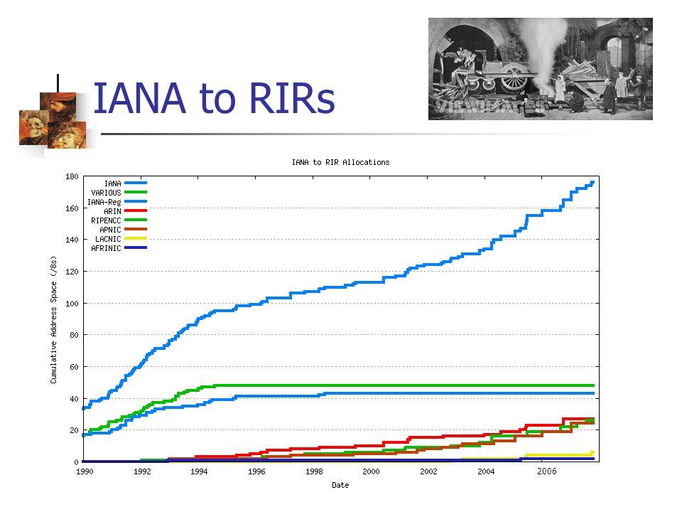 IANA to RIRs 2006