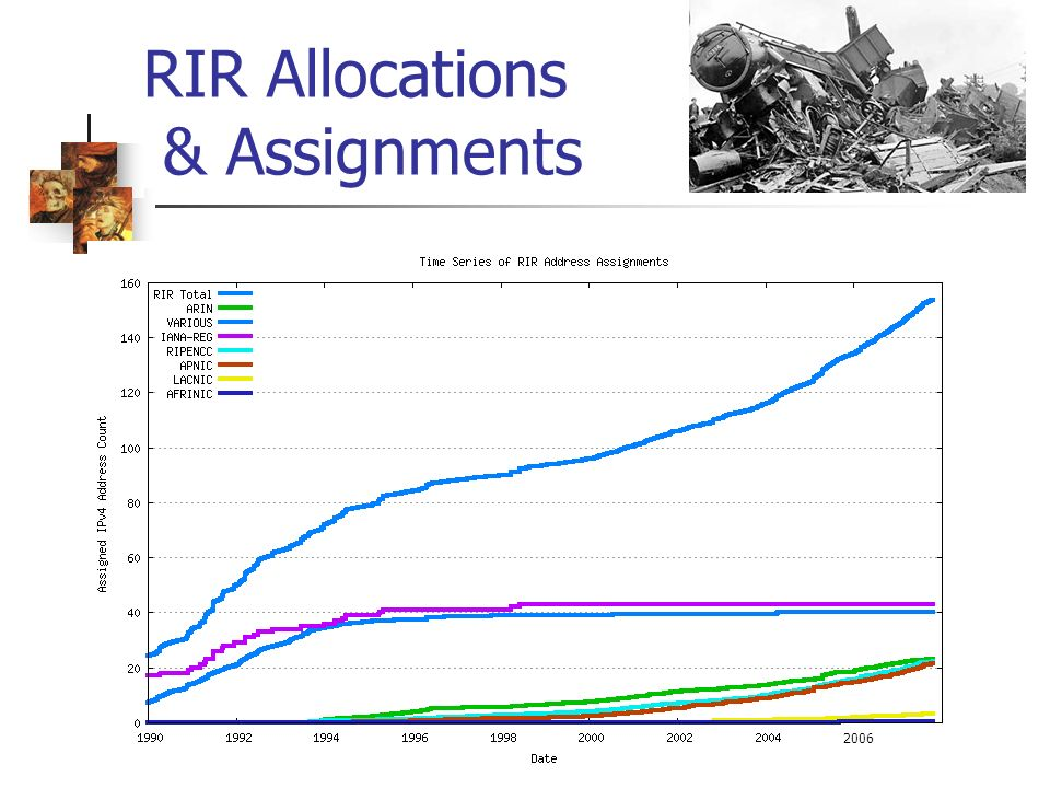 RIR Allocations & Assignments 2006