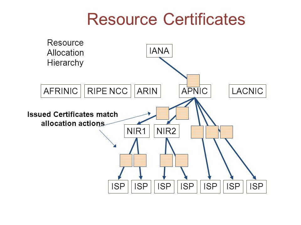 Resource Certificates AFRINICRIPE NCCARINAPNICLACNIC NIR1NIR2 ISP Resource Allocation Hierarchy Issued Certificates match allocation actions IANA