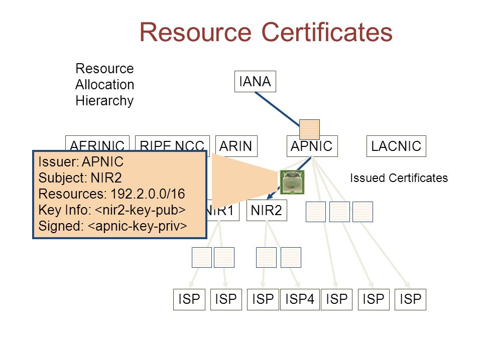 Resource Certificates AFRINICRIPE NCCARINAPNICLACNIC NIR1NIR2 ISP ISP4ISP Issuer: APNIC Subject: NIR2 Resources: 192.2.0.0/16 Key Info: Signed: Issued Certificates Resource Allocation Hierarchy IANA
