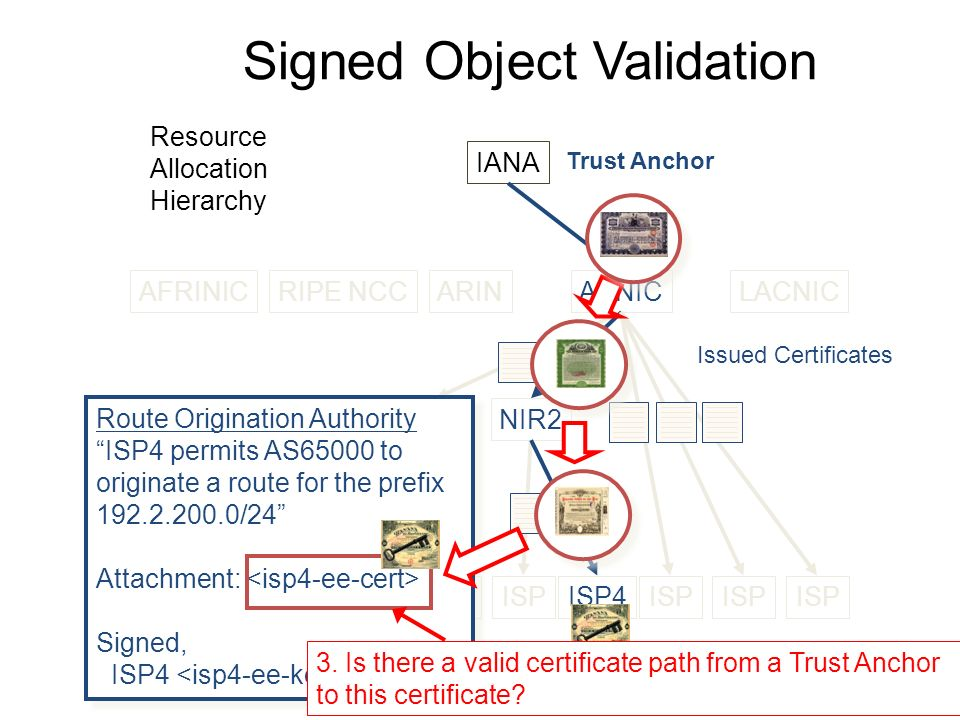 Signed Object Validation AFRINICRIPE NCCARINAPNICLACNIC LIR1NIR2 ISP ISP4ISP Issued Certificates Resource Allocation Hierarchy Route Origination Authority ISP4 permits AS65000 to originate a route for the prefix 192.2.200.0/24 Attachment: Signed, ISP4 Route Origination Authority ISP4 permits AS65000 to originate a route for the prefix 192.2.200.0/24 Attachment: Signed, ISP4 3.