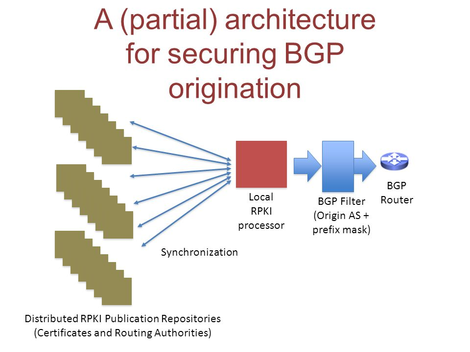 A (partial) architecture for securing BGP origination BGP Router BGP Filter (Origin AS + prefix mask) Local RPKI processor Synchronization Distributed RPKI Publication Repositories (Certificates and Routing Authorities)