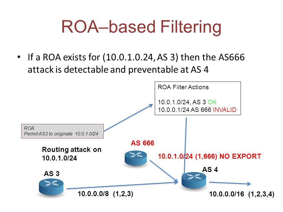 ROA–based Filtering If a ROA exists for (10.0.1.0.24, AS 3) then the AS666 attack is detectable and preventable at AS 4 10.0.0.0/8 (1,2,3) AS 3 AS 666 10.0.1.0/24 (1,666) NO EXPORT AS 4 10.0.0.0/16 (1,2,3,4) Routing attack on 10.0.1.0/24 ROA Filter Actions 10.0.1.0/24, AS 3 OK 10.0.0.1/24 AS 666 INVALID ROA: Permit AS3 to originate 10.0.1.0/24