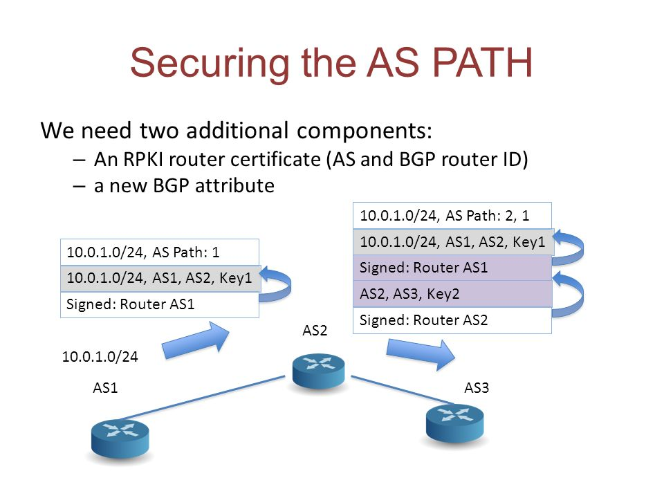 Securing the AS PATH We need two additional components: – An RPKI router certificate (AS and BGP router ID) – a new BGP attribute AS1 AS2 AS3 10.0.1.0/24 10.0.1.0/24, AS1, AS2, Key1 10.0.1.0/24, AS Path: 1 Signed: Router AS1 10.0.1.0/24, AS1, AS2, Key1 10.0.1.0/24, AS Path: 2, 1 Signed: Router AS1 AS2, AS3, Key2 Signed: Router AS2