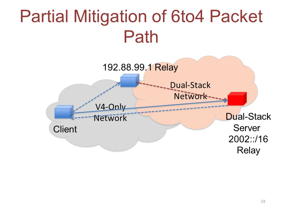 V4-Only Network V4-Only Network Dual-Stack Network Dual-Stack Network Partial Mitigation of 6to4 Packet Path 34 Client Dual-Stack Server 2002::/16 Relay Relay