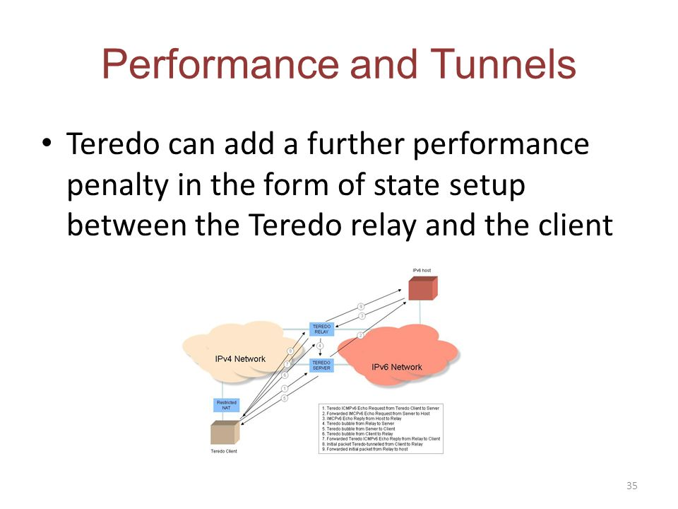 Performance and Tunnels Teredo can add a further performance penalty in the form of state setup between the Teredo relay and the client 35