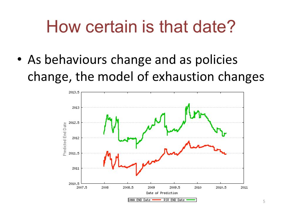 As behaviours change and as policies change, the model of exhaustion changes How certain is that date.