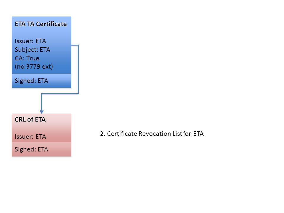 ETA TA Certificate Issuer: ETA Subject: ETA CA: True (no 3779 ext) ETA TA Certificate Issuer: ETA Subject: ETA CA: True (no 3779 ext) Signed: ETA CRL of ETA Issuer: ETA CRL of ETA Issuer: ETA Signed: ETA 2.