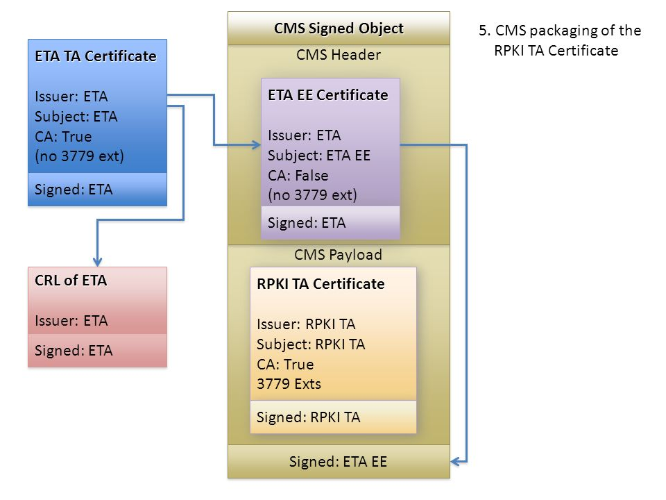 CMS Payload CMS Header ETA TA Certificate Issuer: ETA Subject: ETA CA: True (no 3779 ext) ETA TA Certificate Issuer: ETA Subject: ETA CA: True (no 3779 ext) Signed: ETA ETA EE Certificate Issuer: ETA Subject: ETA EE CA: False (no 3779 ext) ETA EE Certificate Issuer: ETA Subject: ETA EE CA: False (no 3779 ext) Signed: ETA CRL of ETA Issuer: ETA CRL of ETA Issuer: ETA Signed: ETA RPKI TA Certificate Issuer: RPKI TA Subject: RPKI TA CA: True 3779 Exts RPKI TA Certificate Issuer: RPKI TA Subject: RPKI TA CA: True 3779 Exts Signed: RPKI TA CMS Signed Object Signed: ETA EE 5.