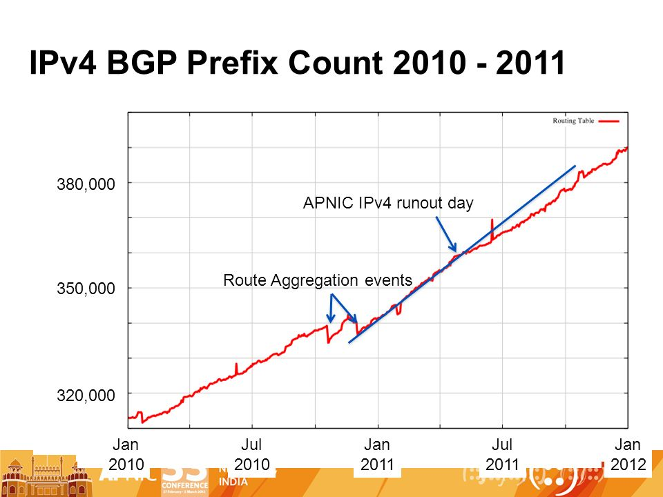 IPv4 BGP Prefix Count 2010 - 2011 Jan 2010 Jan 2011 320,000 350,000 380,000 Jul 2010 Jul 2011 Jan 2012 Route Aggregation events APNIC IPv4 runout day