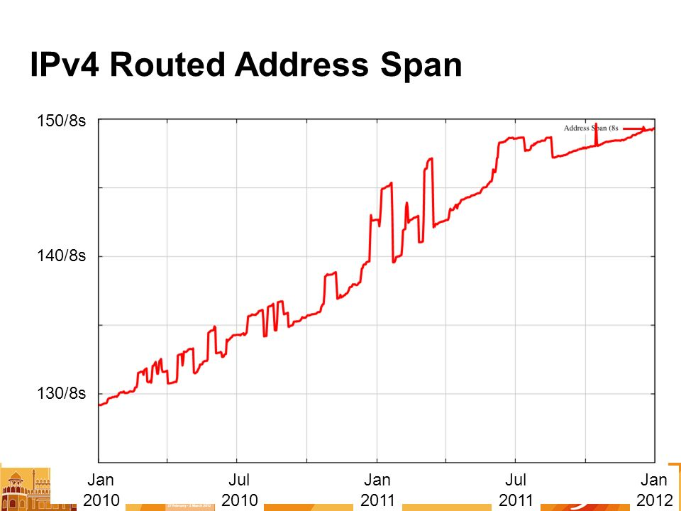 IPv4 Routed Address Span Jan 2010 Jan 2011 Jul 2010 Jul /8s 140/8s 150/8s Jan 2012