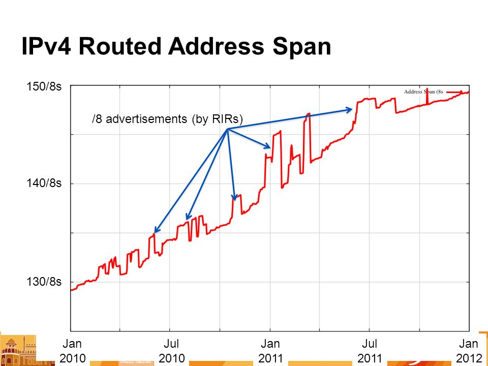 IPv4 Routed Address Span Jan 2010 Jan 2011 Jul 2010 Jul /8s 140/8s 150/8s Jan 2012 /8 advertisements (by RIRs)