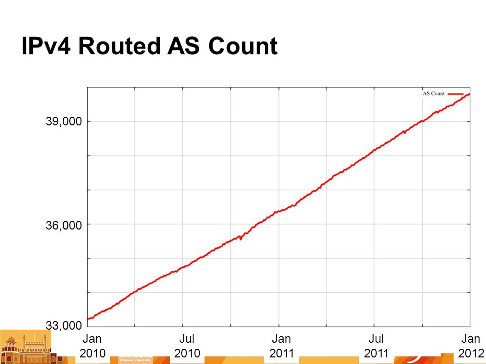 IPv4 Routed AS Count 36,000 39, Jan 2010 Jan 2011 Jul 2010 Jul 2011 Jan ,000