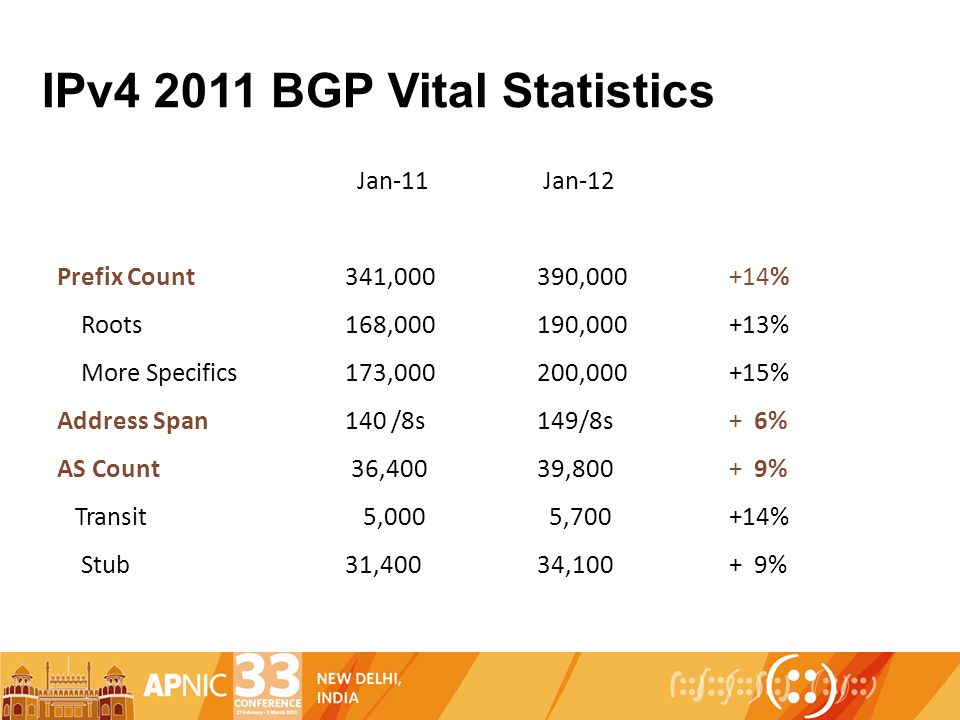 IPv4 2011 BGP Vital Statistics Jan-11 Jan-12 Prefix Count341,000390,000+14% Roots168,000190,000+13% More Specifics173,000200,000+15% Address Span140 /8s149/8s+ 6% AS Count 36,40039,800+ 9% Transit 5,000 5,700+14% Stub31,40034,100+ 9%