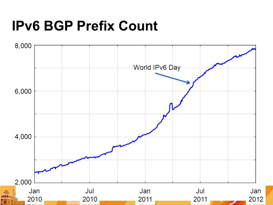 IPv6 BGP Prefix Count 2,000 4,000 6,000 Jan 2010 Jan 2011 Jul 2010 Jul ,000 Jan 2012 World IPv6 Day