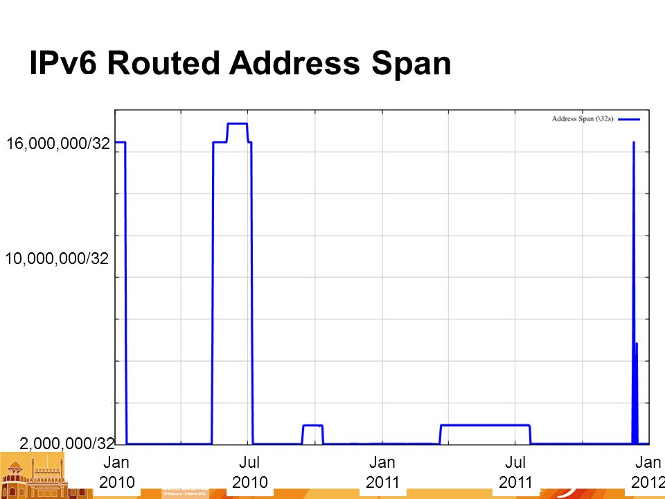 IPv6 Routed Address Span Jan 2010 Jan 2011 Jul 2010 Jul 2011 2,000,000/32 10,000,000/32 16,000,000/32 Jan 2012