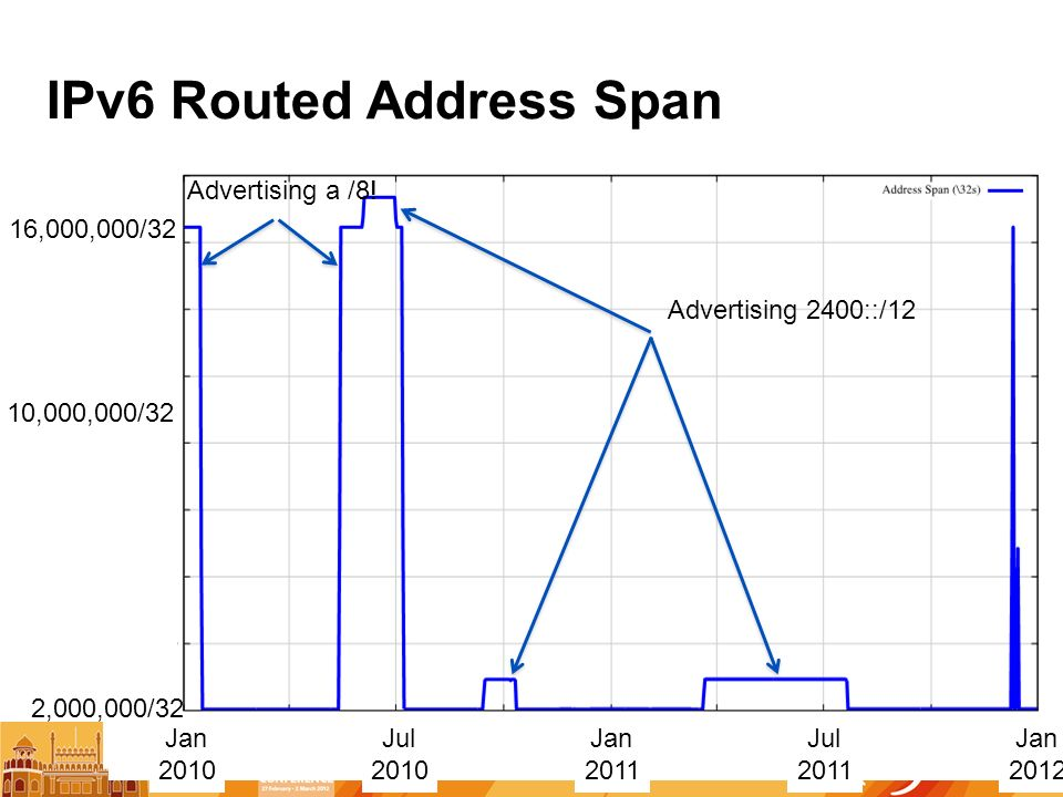 IPv6 Routed Address Span Jan 2010 Jan 2011 Jul 2010 Jul 2011 2,000,000/32 10,000,000/32 16,000,000/32 Jan 2012 Advertising a /8.