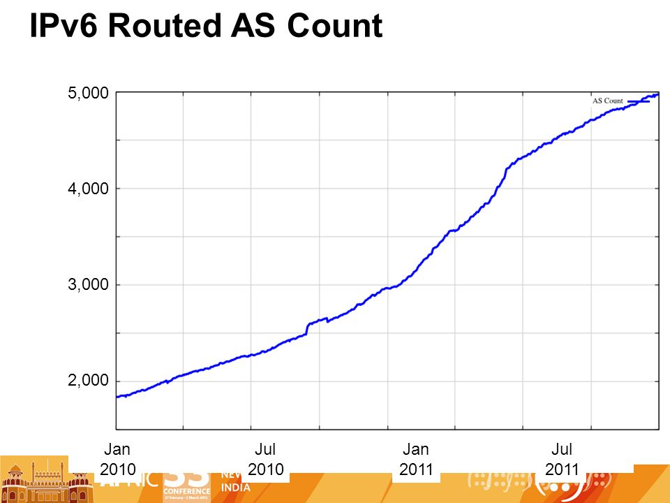 IPv6 Routed AS Count Jan 2010 Jan 2011 Jul 2010 Jul 2011 2,000 3,000 4,000 5,000