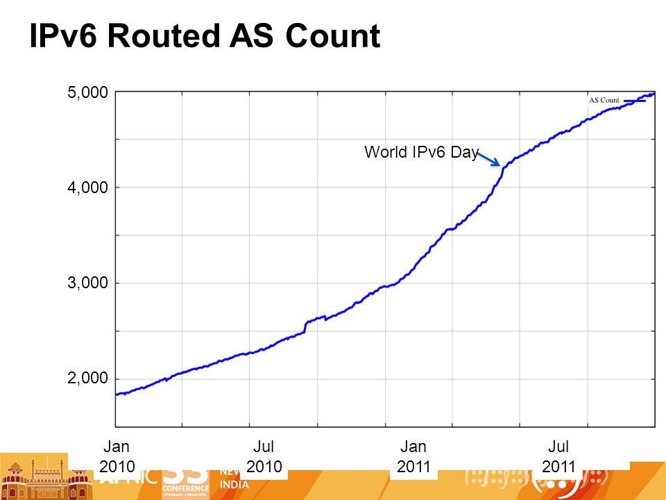 IPv6 Routed AS Count Jan 2010 Jan 2011 Jul 2010 Jul 2011 2,000 3,000 4,000 5,000 World IPv6 Day