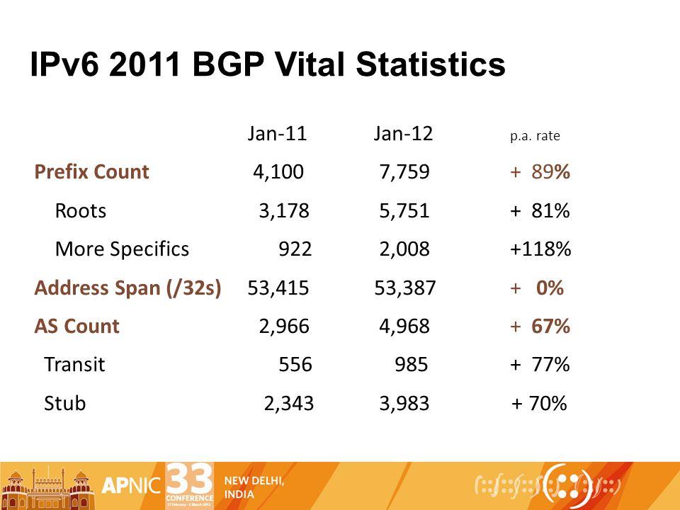 IPv6 2011 BGP Vital Statistics Jan-11Jan-12 p.a. rate Prefix Count 4,100 7,759+ 89% Roots 3,178 5,751+ 81% More Specifics 922 2,008+118% Address Span