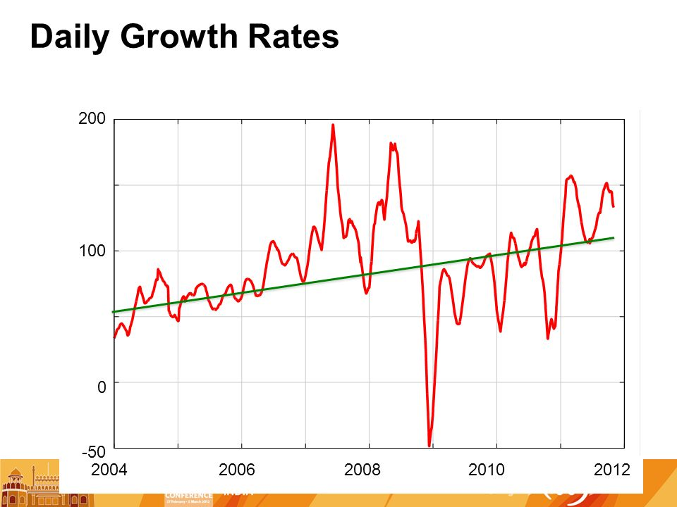 Daily Growth Rates 20042008200620102012 -50 100 200 0