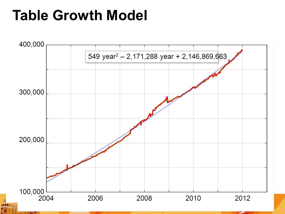 Table Growth Model 549 year 2 – 2,171,288 year + 2,146,869,663 20042008 100,000 300,000 400,000 200620102012 200,000