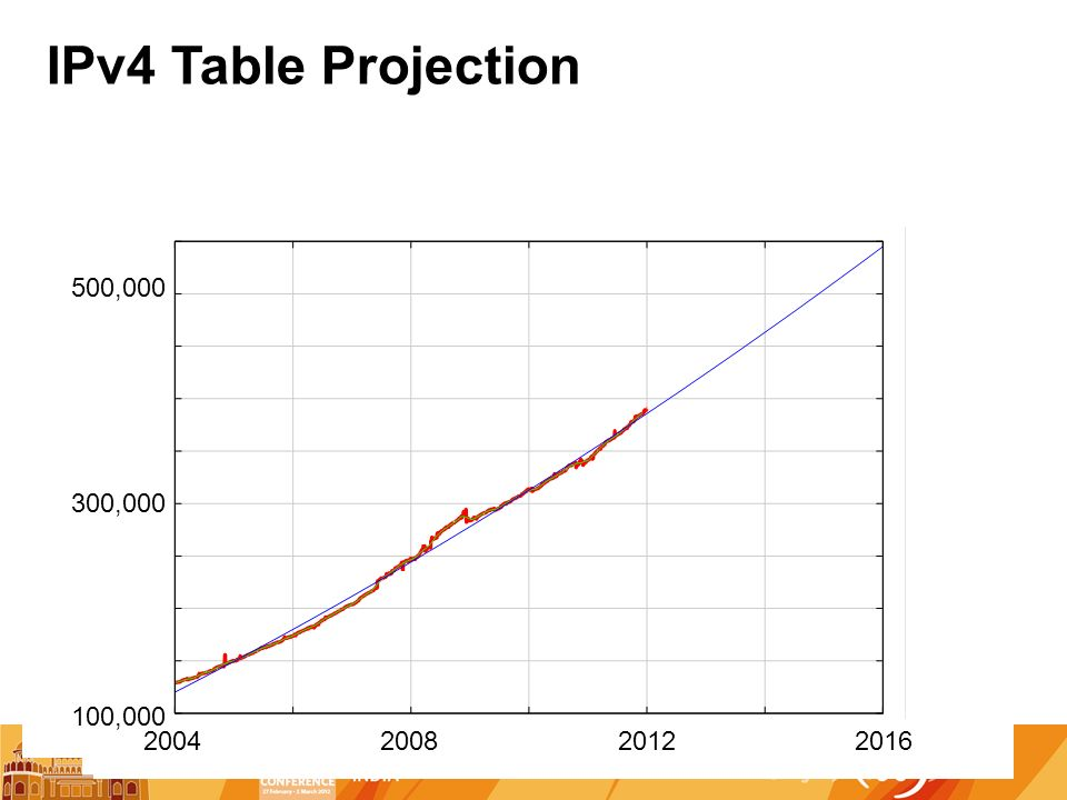 IPv4 Table Projection , , ,000