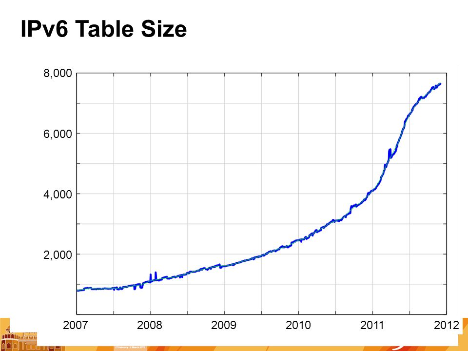IPv6 Table Size 2007 2,000 6,000 200820092011 4,000 2010 8,000 2012