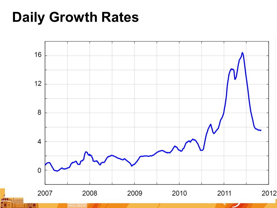 Daily Growth Rates , ,