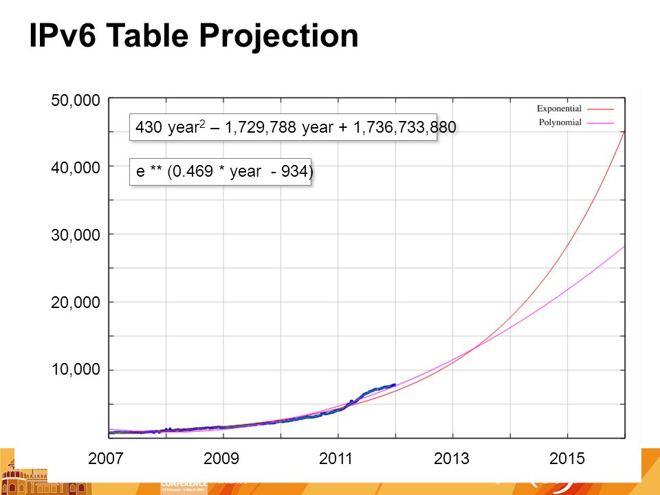 IPv6 Table Projection 2007 10,000 50,000 200920112015 40,000 2013 30,000 20,000 430 year 2 – 1,729,788 year + 1,736,733,880 e ** (0.469 * year - 934)