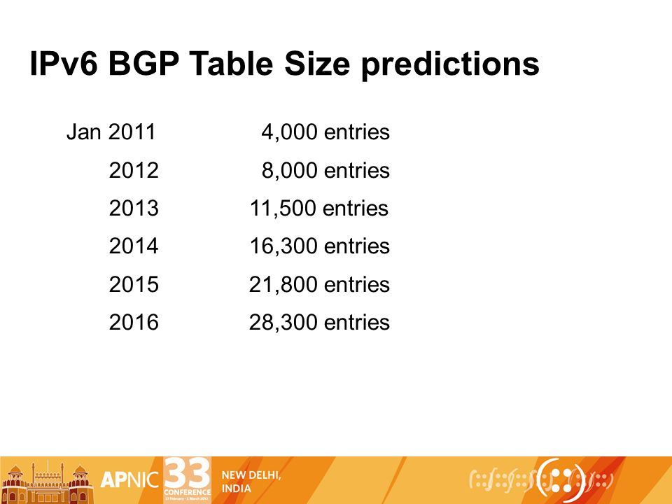 IPv6 BGP Table Size predictions Jan ,000 entries ,000 entries ,500 entries ,300 entries ,800 entries ,300 entries