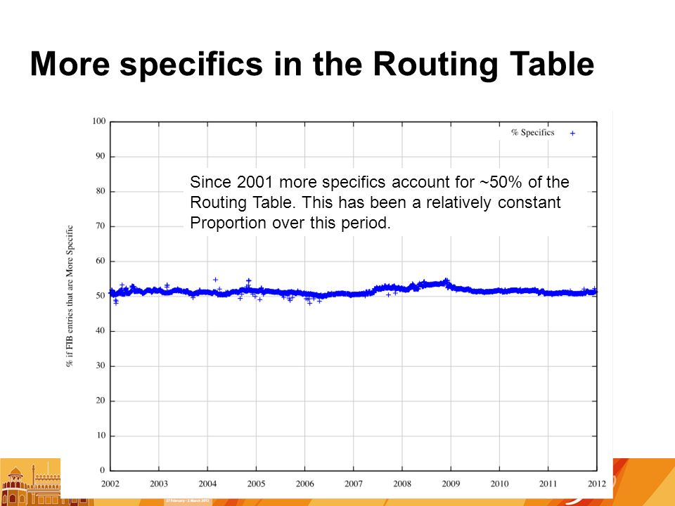 More specifics in the Routing Table Since 2001 more specifics account for ~50% of the Routing Table.