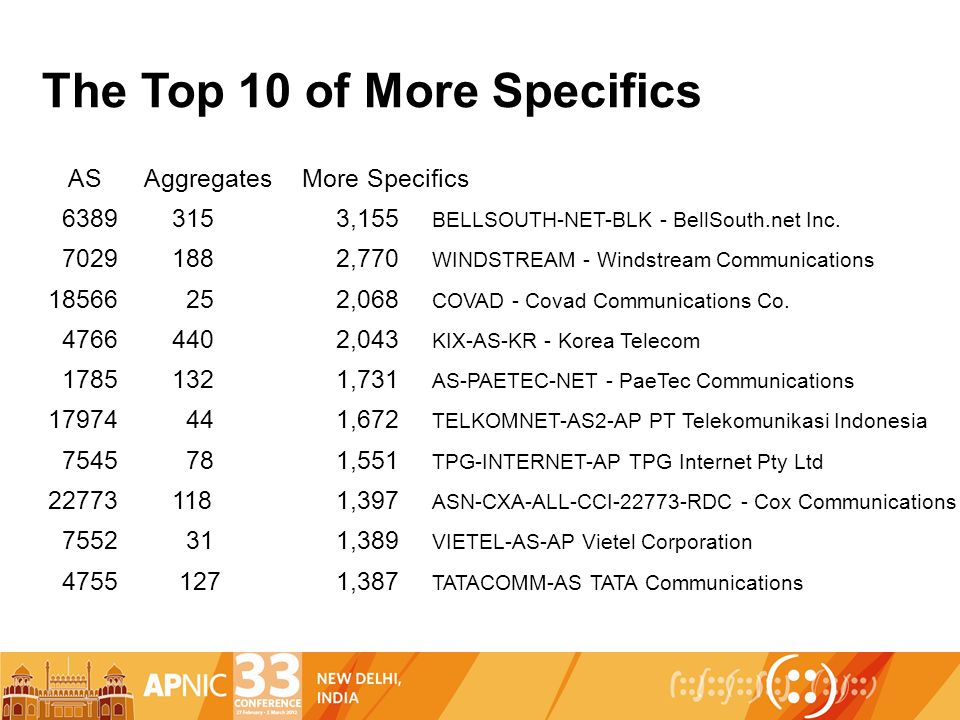 The Top 10 of More Specifics ASAggregates More Specifics 6389 315 3,155 BELLSOUTH-NET-BLK - BellSouth.net Inc.