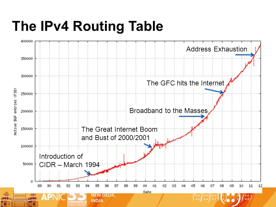 Introduction of CIDR – March 1994 The Great Internet Boom and Bust of 2000/2001 Broadband to the Masses The GFC hits the Internet Address Exhaustion