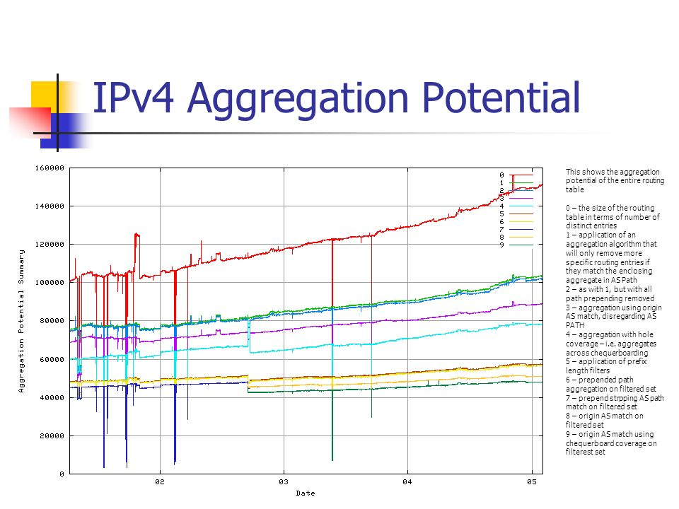 IPv4 Aggregation Potential This shows the aggregation potential of the entire routing table 0 – the size of the routing table in terms of number of distinct entries 1 – application of an aggregation algorithm that will only remove more specific routing entries if they match the enclosing aggregate in AS Path 2 – as with 1, but with all path prepending removed 3 – aggregation using origin AS match, disregarding AS PATH 4 – aggregation with hole coverage – i.e.