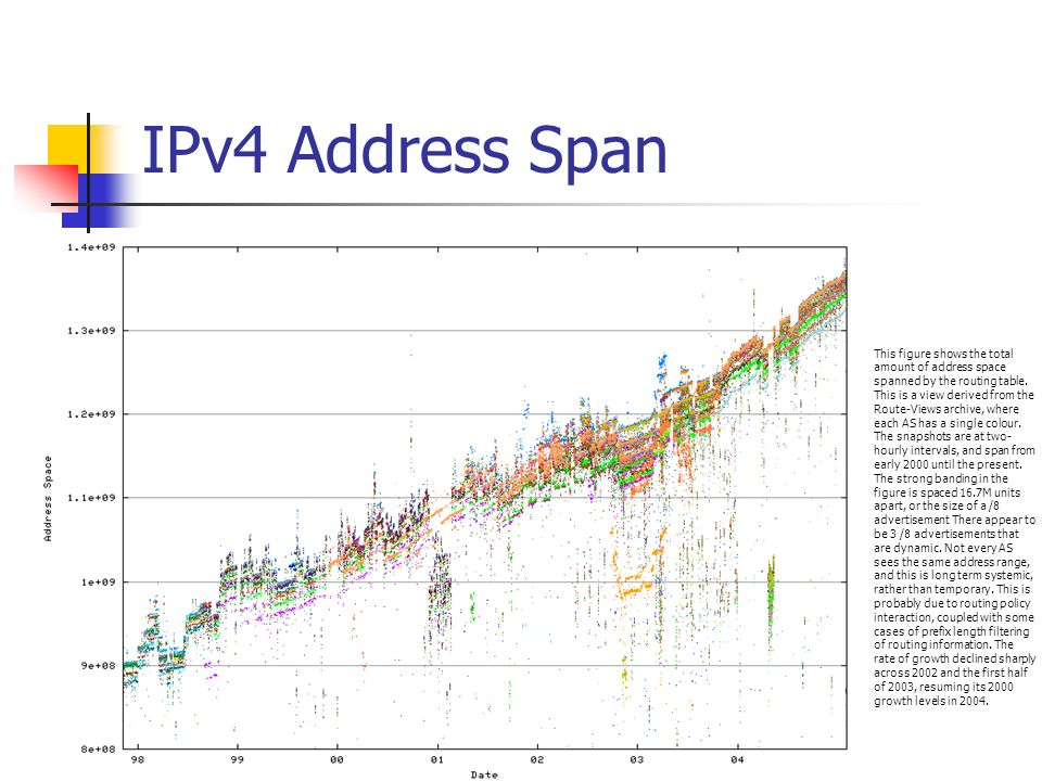 IPv4 Address Span This figure shows the total amount of address space spanned by the routing table. This is a view derived from the Route-Views archiv