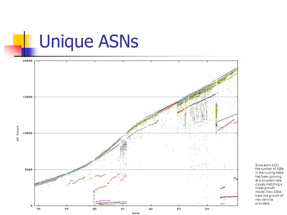 Unique ASNs Since early 2001 the number of ASNs in the routing table has been growing at a constant rate, closely matching a linear growth model. New
