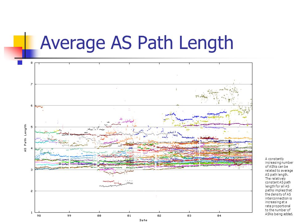 Average AS Path Length A constantly increasing number of ASNs can be related to average AS path length. The relatively constant AS path length for all