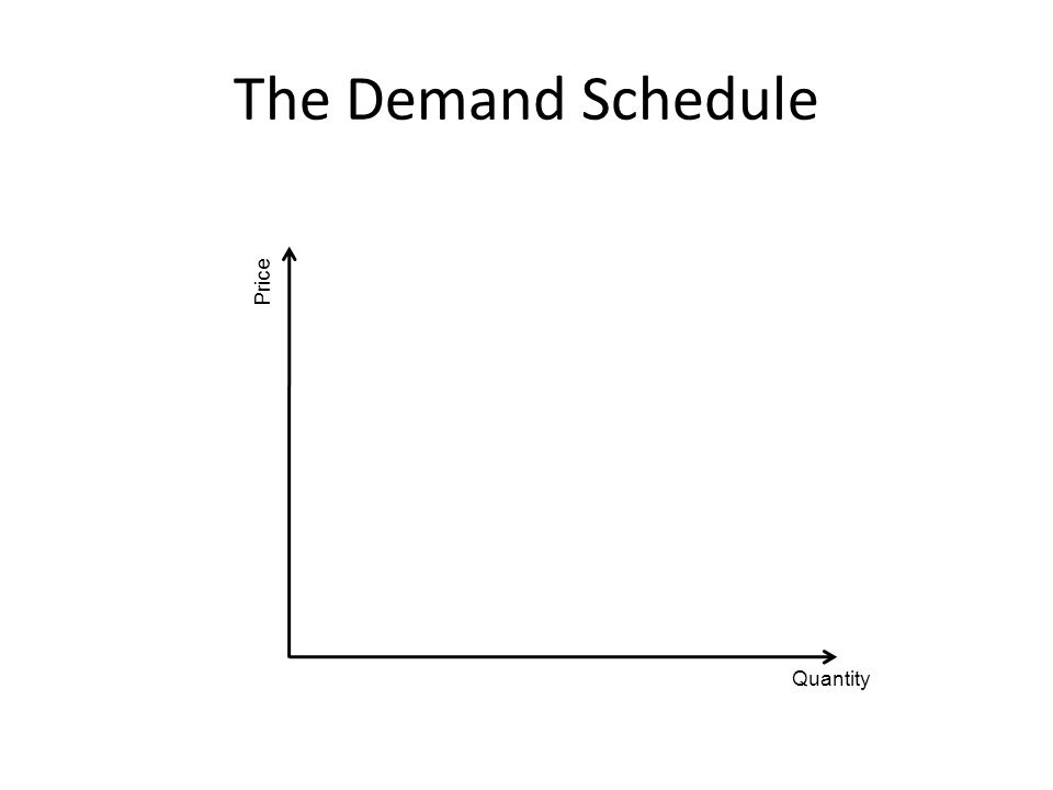 The Demand Schedule Quantity Price