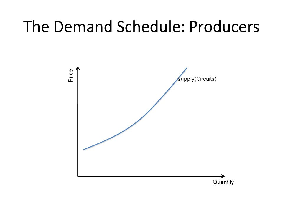 The Demand Schedule: Producers Quantity Price supply(Circuits)