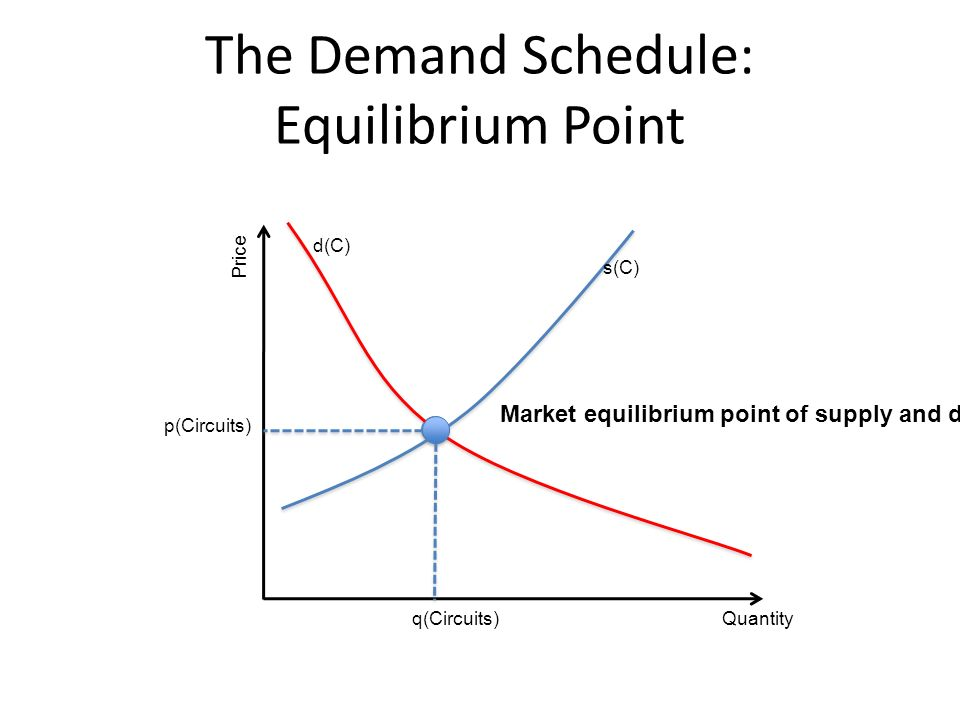 The Demand Schedule: Equilibrium Point Quantity Price q(Circuits) p(Circuits) s(C) d(C) Market equilibrium point of supply and demand