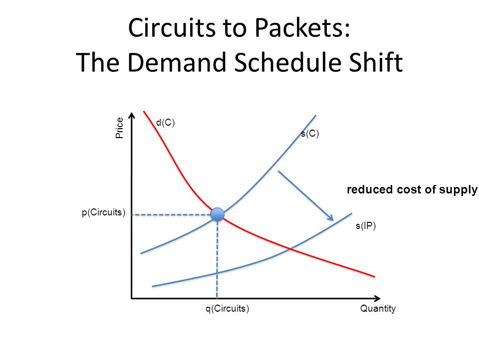 Circuits to Packets: The Demand Schedule Shift Quantity Price q(Circuits) p(Circuits) reduced cost of supply s(IP) s(C) d(C)