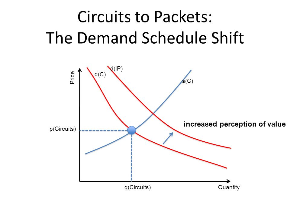 Circuits to Packets: The Demand Schedule Shift Quantity Price q(Circuits) p(Circuits) s(C) d(IP) d(C) increased perception of value