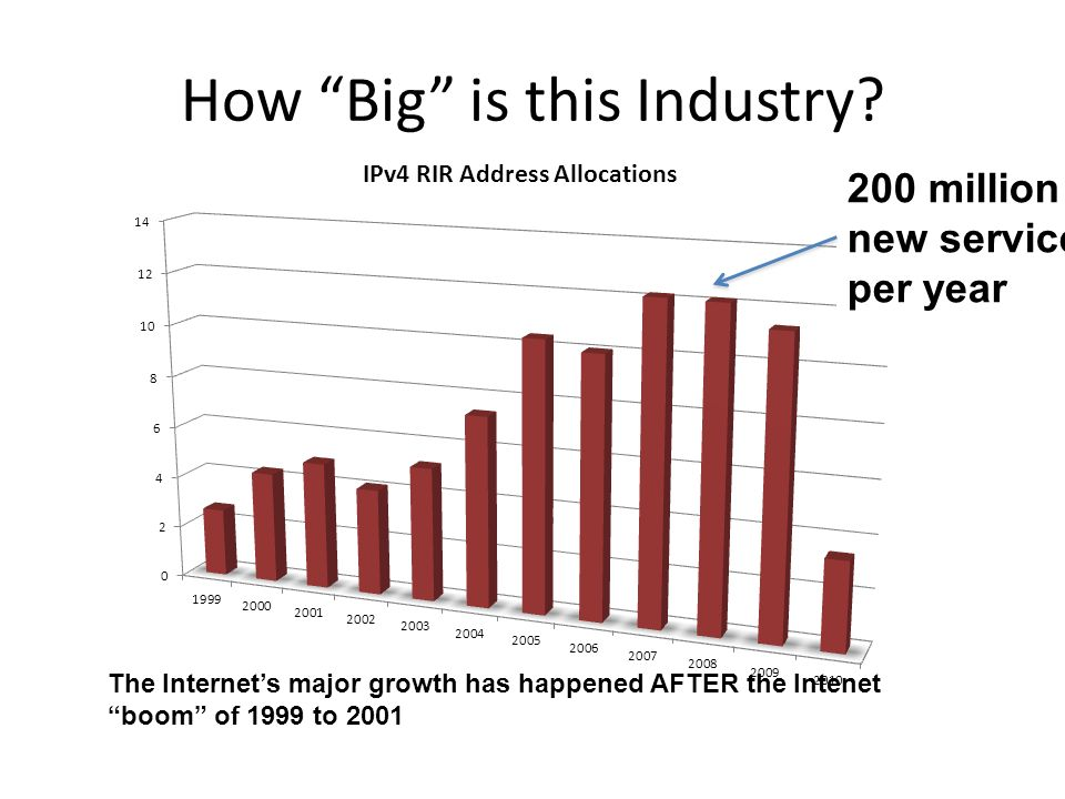 How Big is this Industry.