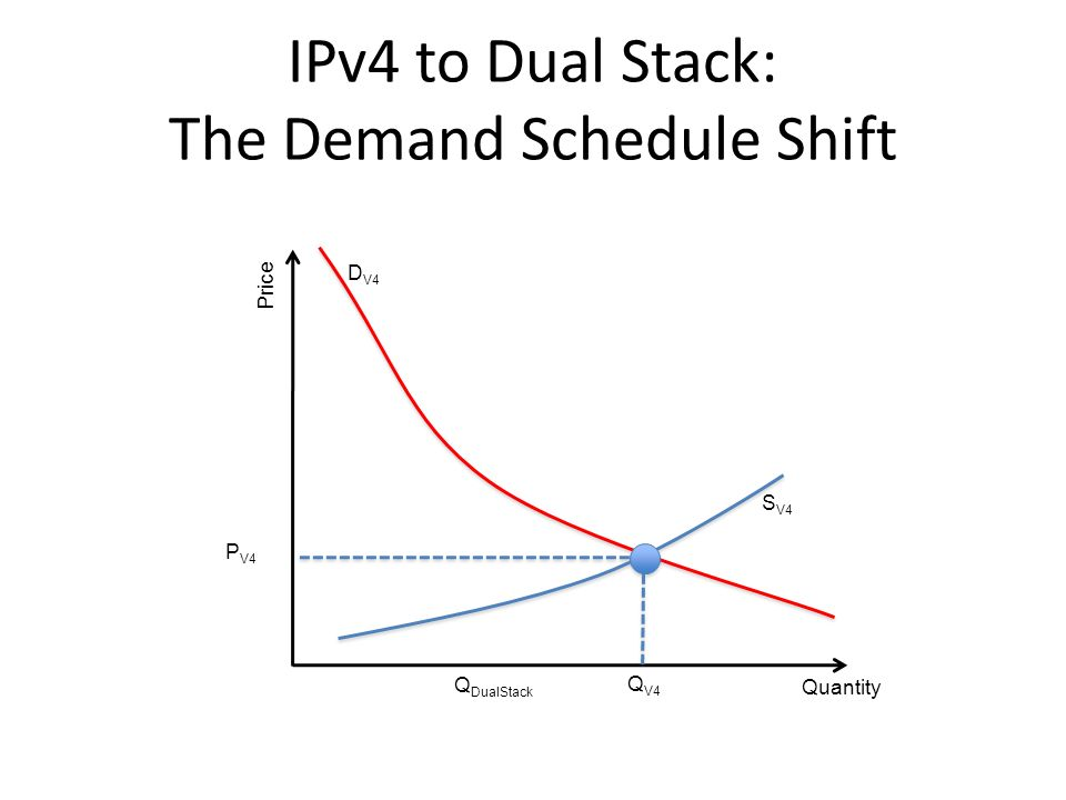 IPv4 to Dual Stack: The Demand Schedule Shift Quantity Price Q V4 P V4 S V4 D V4 Q DualStack