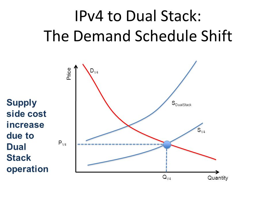 IPv4 to Dual Stack: The Demand Schedule Shift Quantity Price Q V4 P V4 S V4 S DualStack D V4 Supply side cost increase due to Dual Stack operation