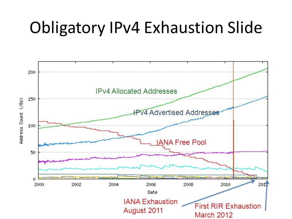 Obligatory IPv4 Exhaustion Slide IPv4 Allocated Addresses IPv4 Advertised Addresses IANA Free Pool IANA Exhaustion August 2011 First RIR Exhaustion March 2012