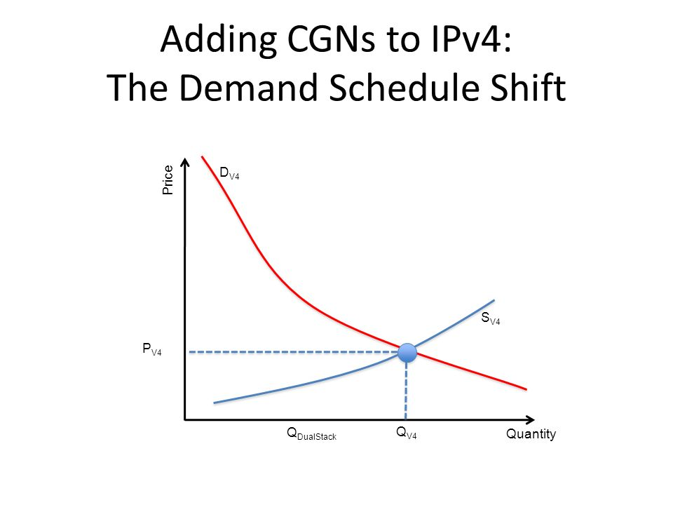 Adding CGNs to IPv4: The Demand Schedule Shift Quantity Price Q V4 P V4 S V4 D V4 Q DualStack
