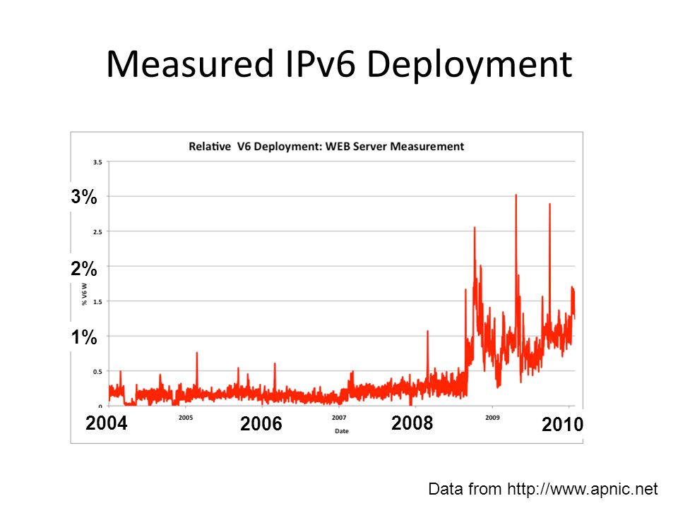 Measured IPv6 Deployment 3% 2% 1% 2004 2006 2008 2010 Data from http://www.apnic.net
