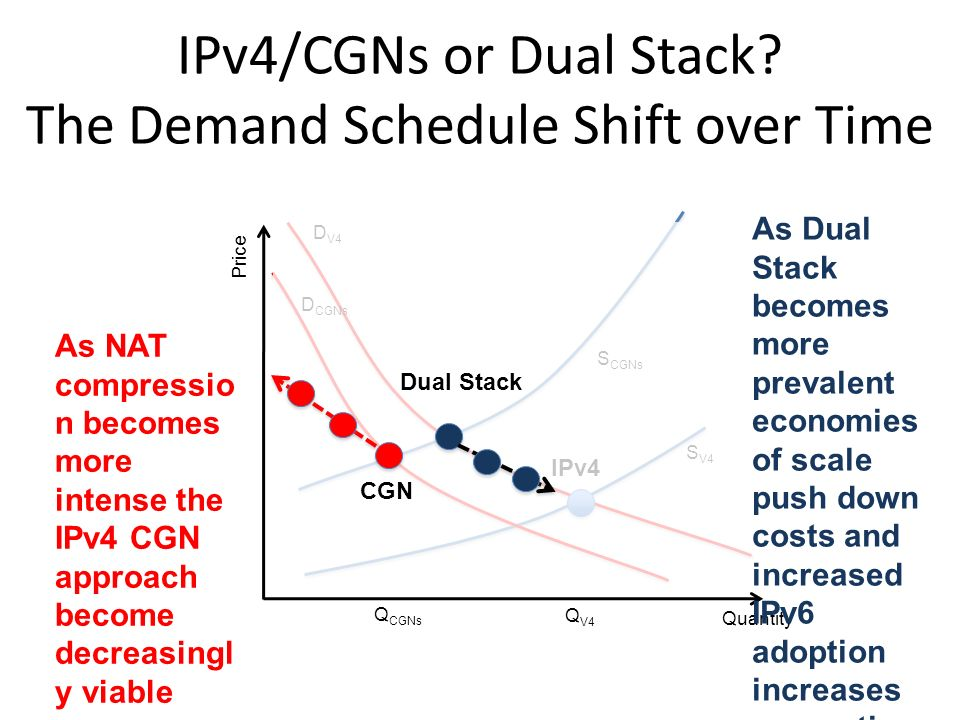IPv4/CGNs or Dual Stack.